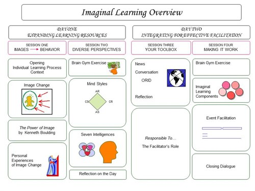 Imaginal Learning
